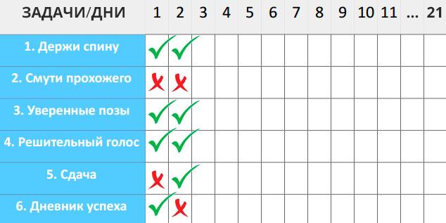 Чек-лист 6 шагов к уверенности. Виктория Браткова